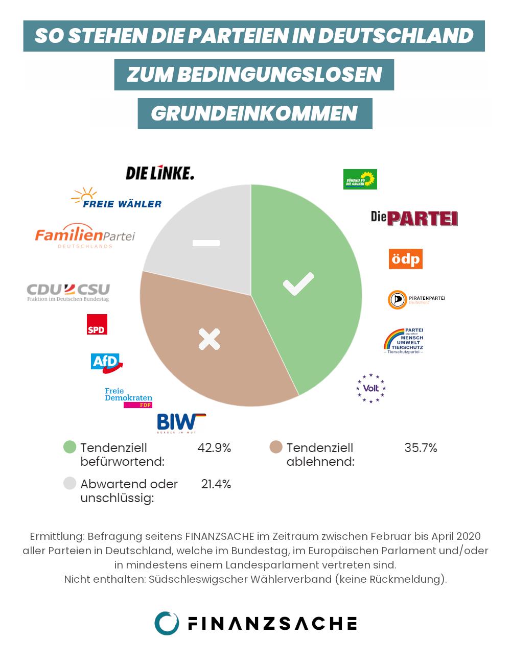 Bedingungsloses Grundeinkommen Umfrageergebnisse Deutschland
