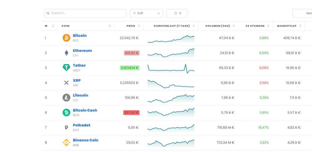 Aktuelle Charts Liste