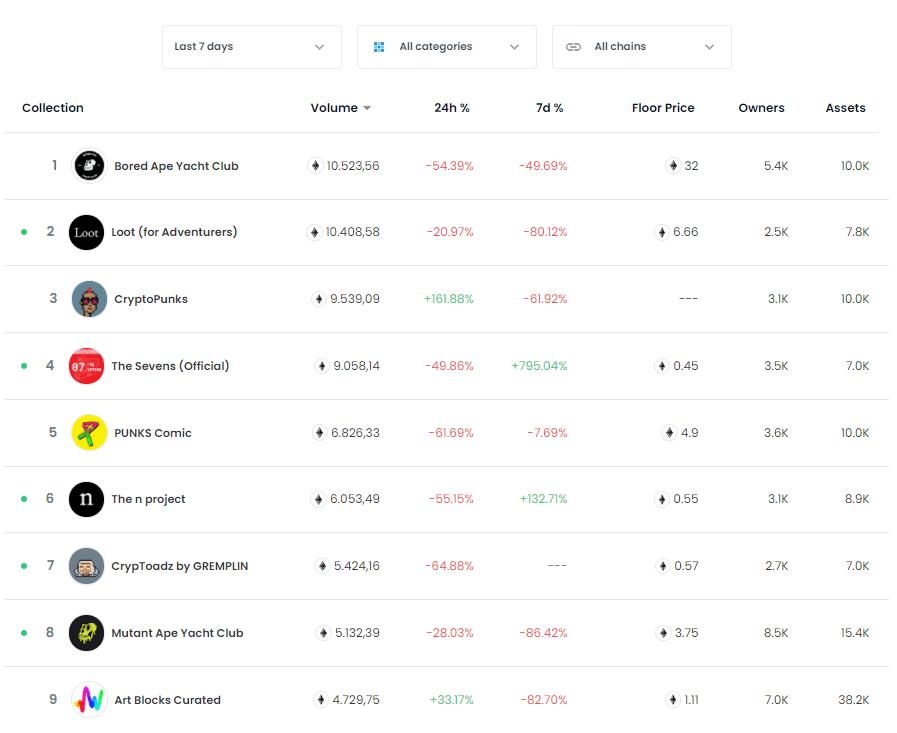 NFT-Rankings-Liste